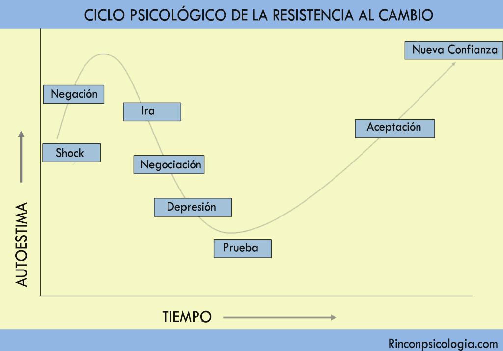 Etapas de la resistencia al cambio